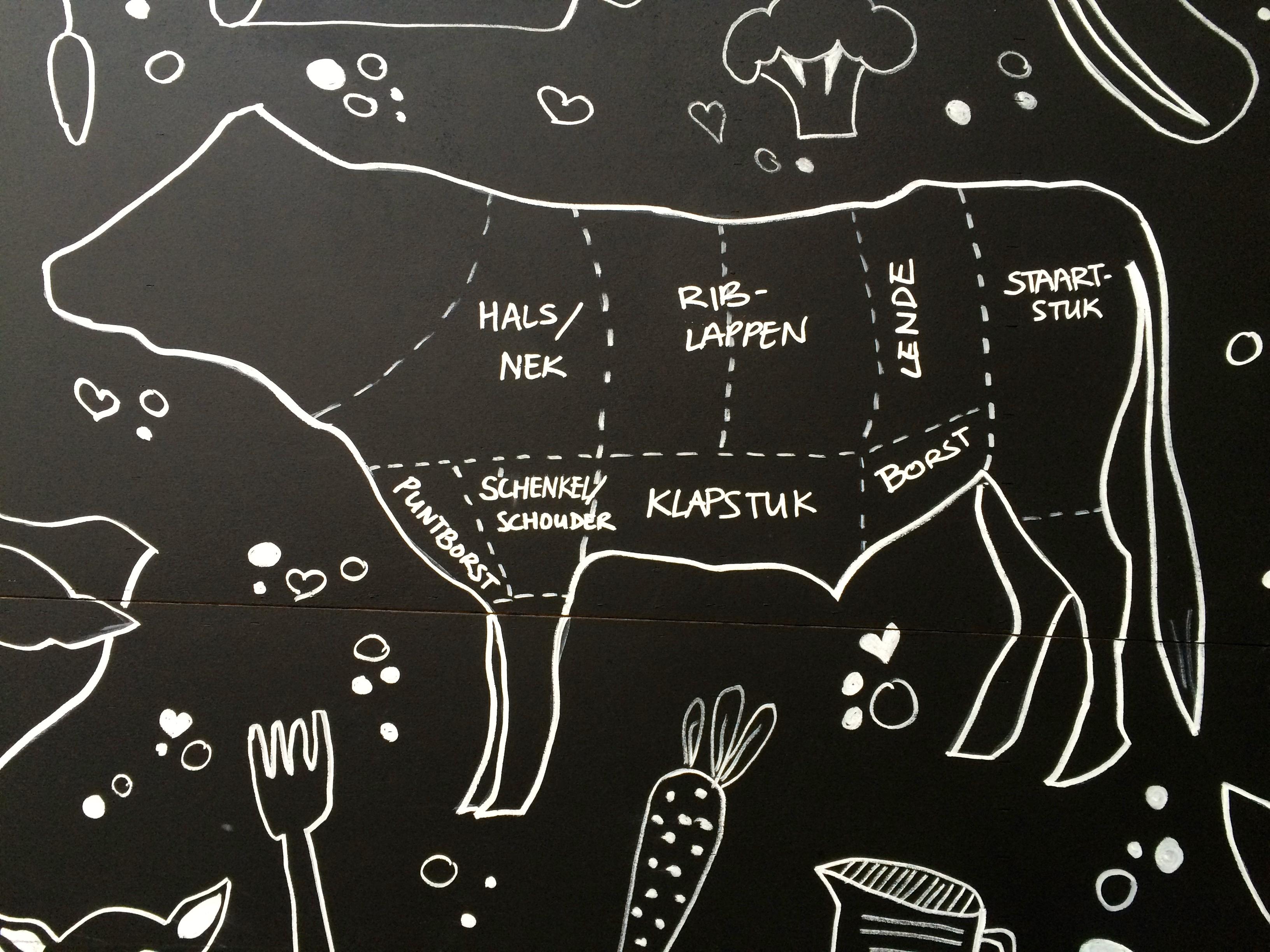 Het vlees van de koe wat zit waar hellofresh blog - Hoe een stuk scheiden ...